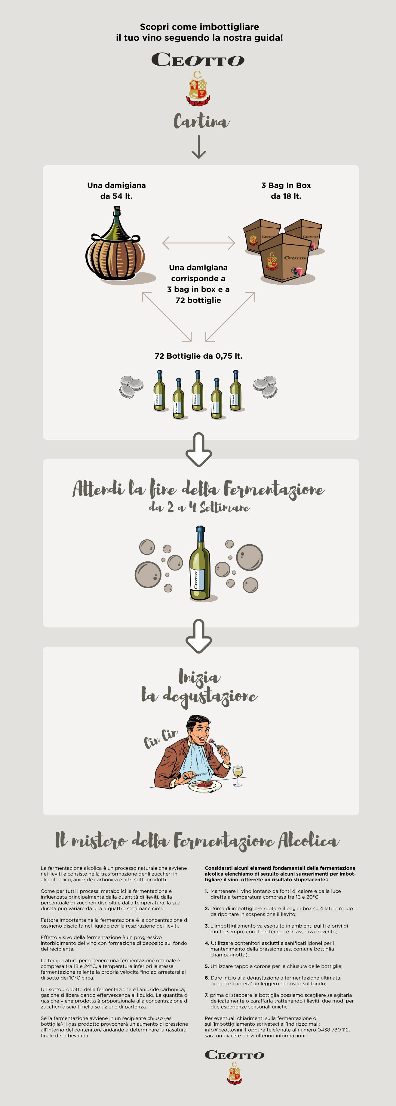 Ceotto Vini - Come Imbottigliare